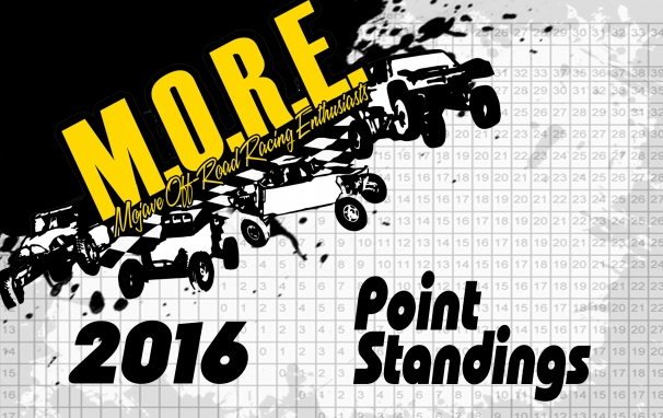 2015 Point Standings